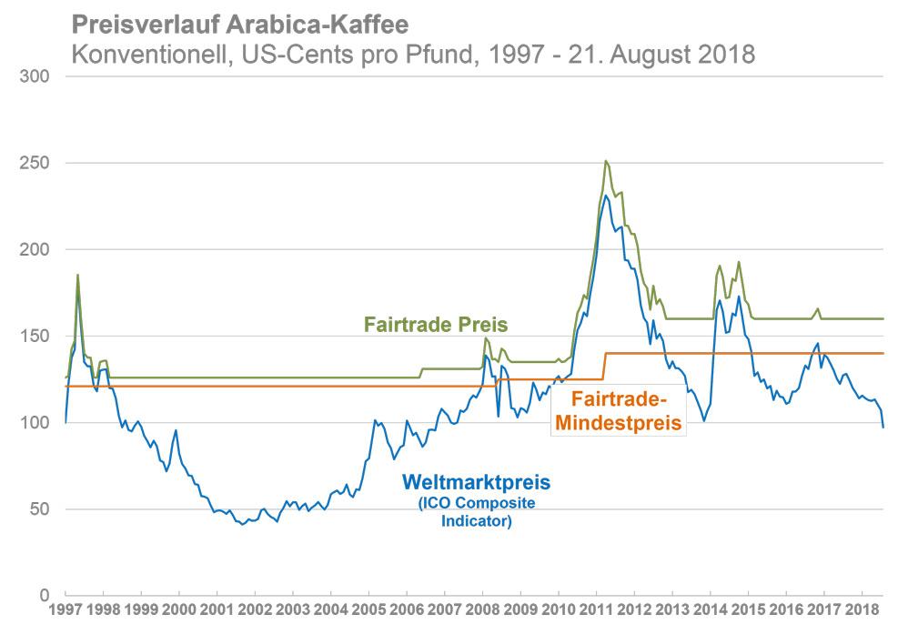 Preisverlauf Arabica-Kaffee 1997 - 21.8.2018 (Quelle: www.maxhavelaar.ch; Coffee_Price_Diagram_08-2018_DE.pdf)