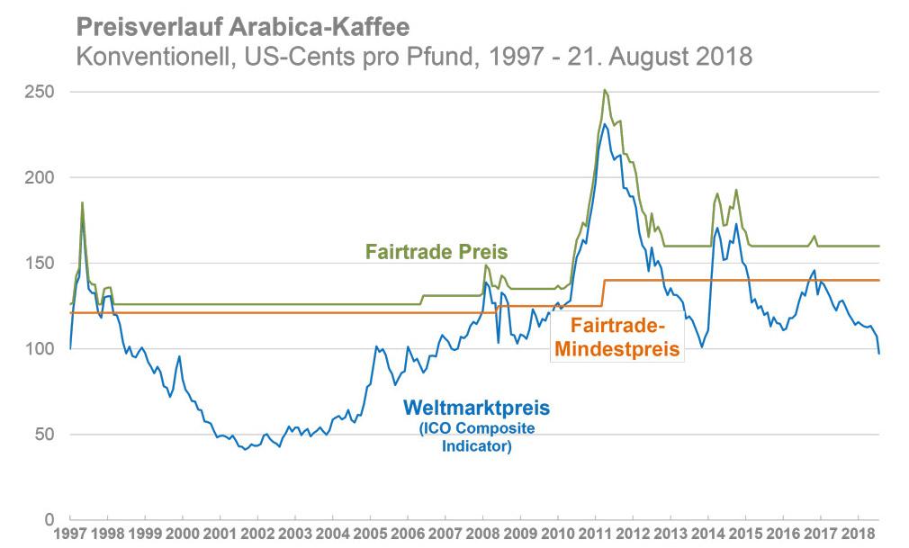 Kaffee Preis Fairtrade und Mindestpreis
